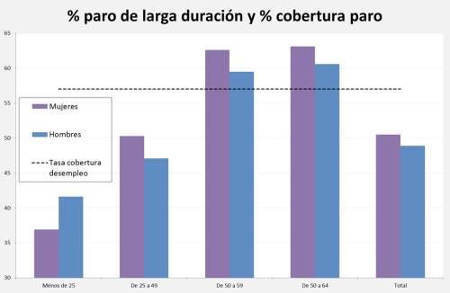 paro larga duración y tasa cobertura paro